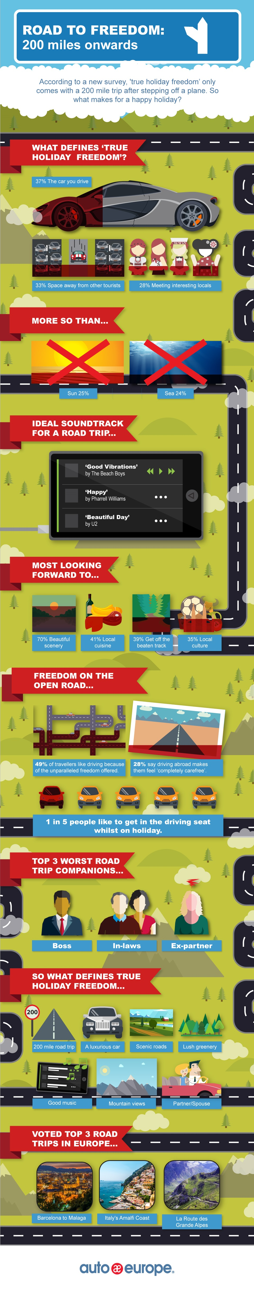Auto Europe: True Holiday Freedom infographic