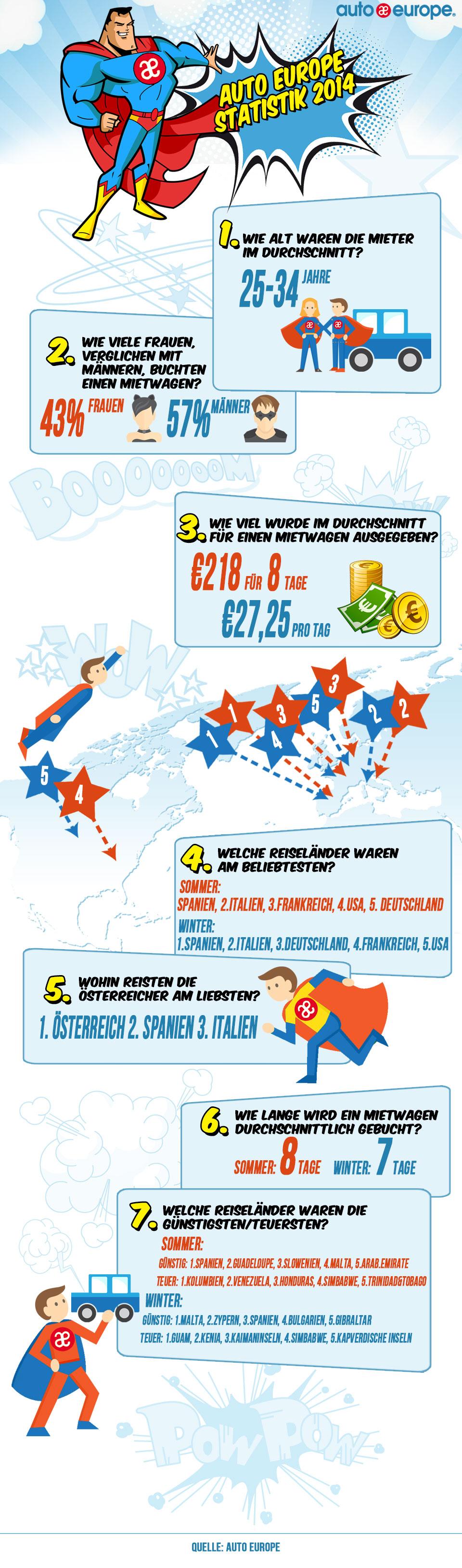 Auto Europe Statistiken