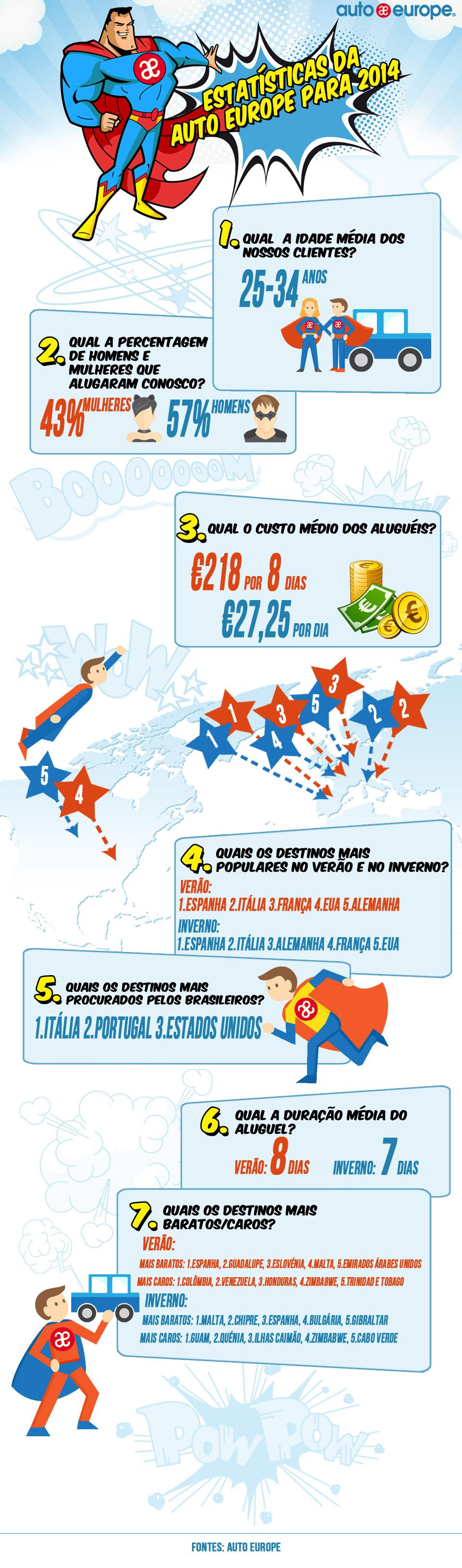 Estatísticas para 2014 | Auto Europe