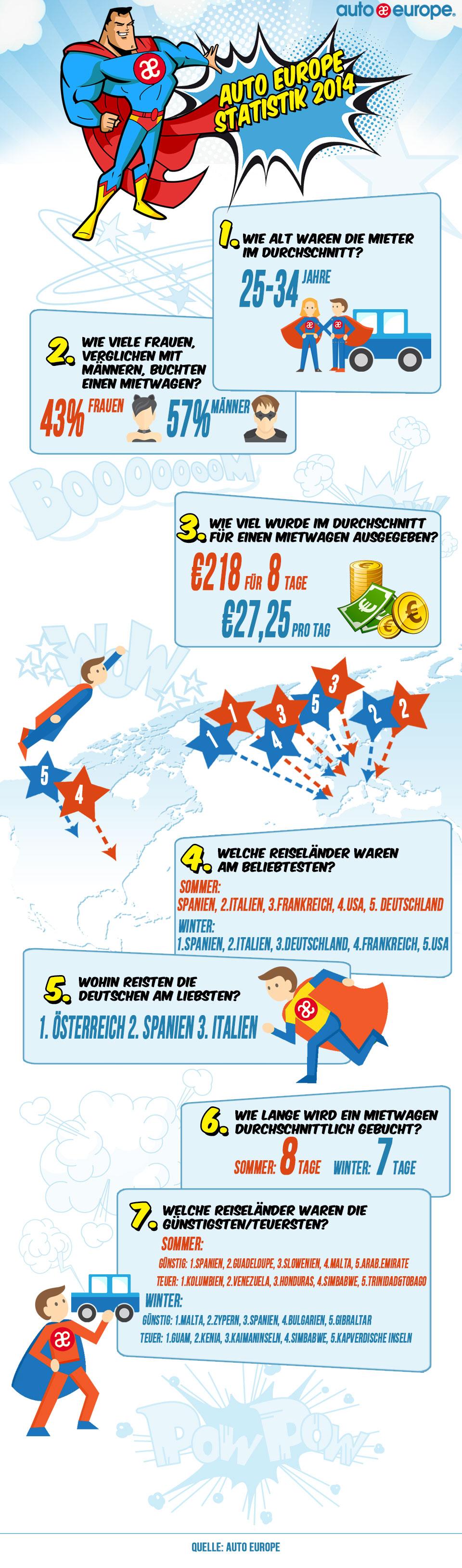 Auto Europe Statistiken 2014