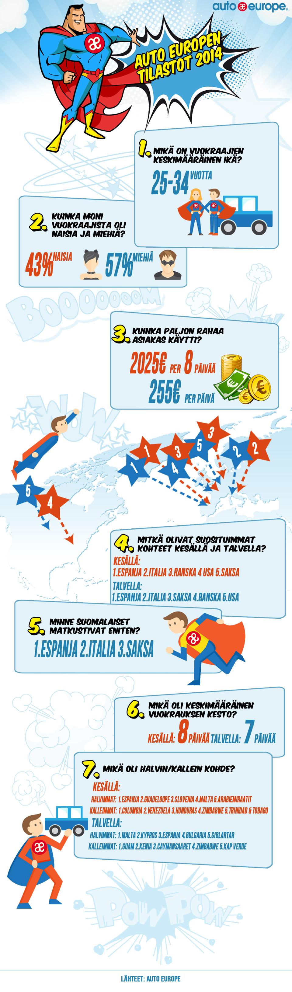 Auto Europen tilastot
