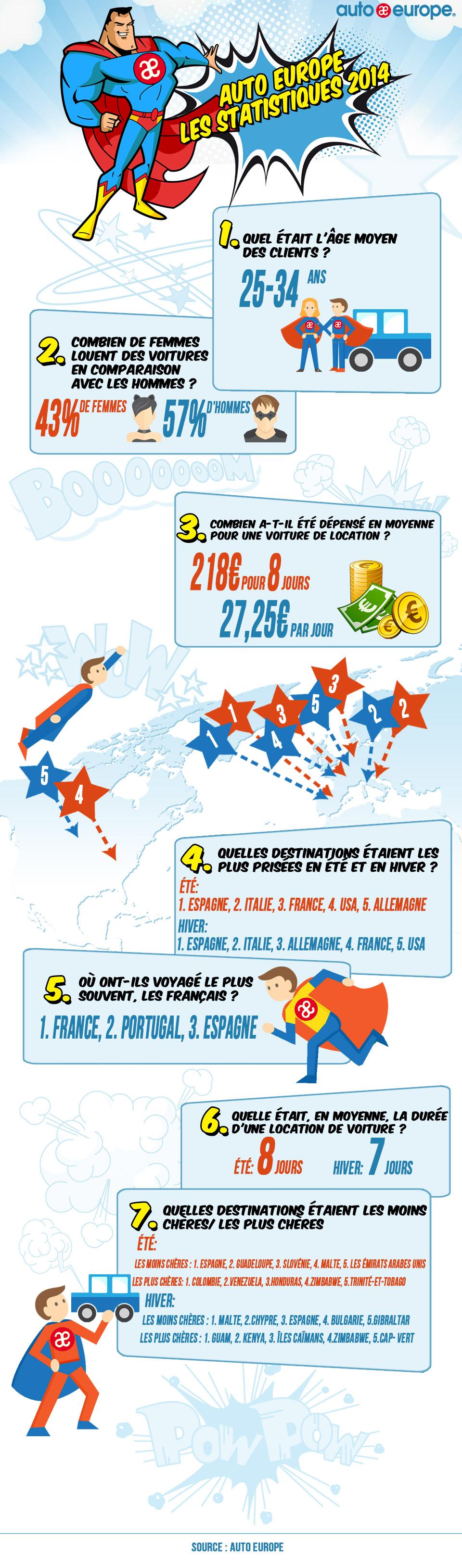Statistiques Auto Europe