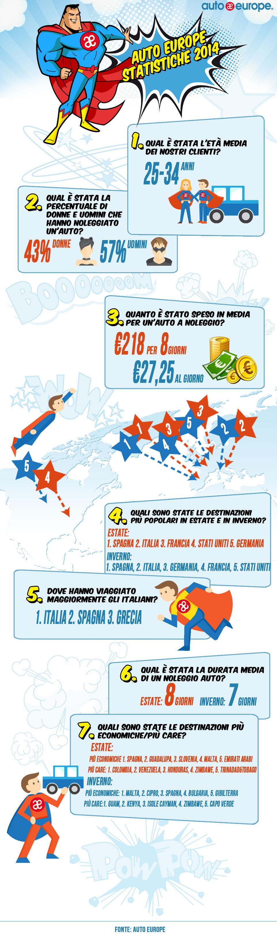 Statistiche mete di viaggio