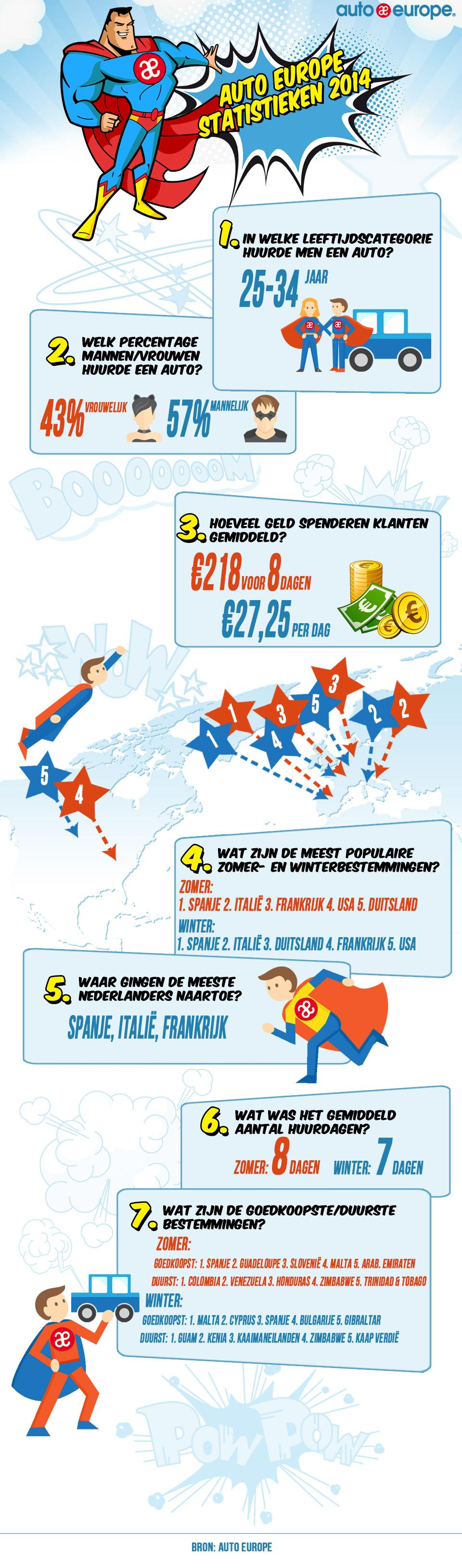 Auto Europe statistieken