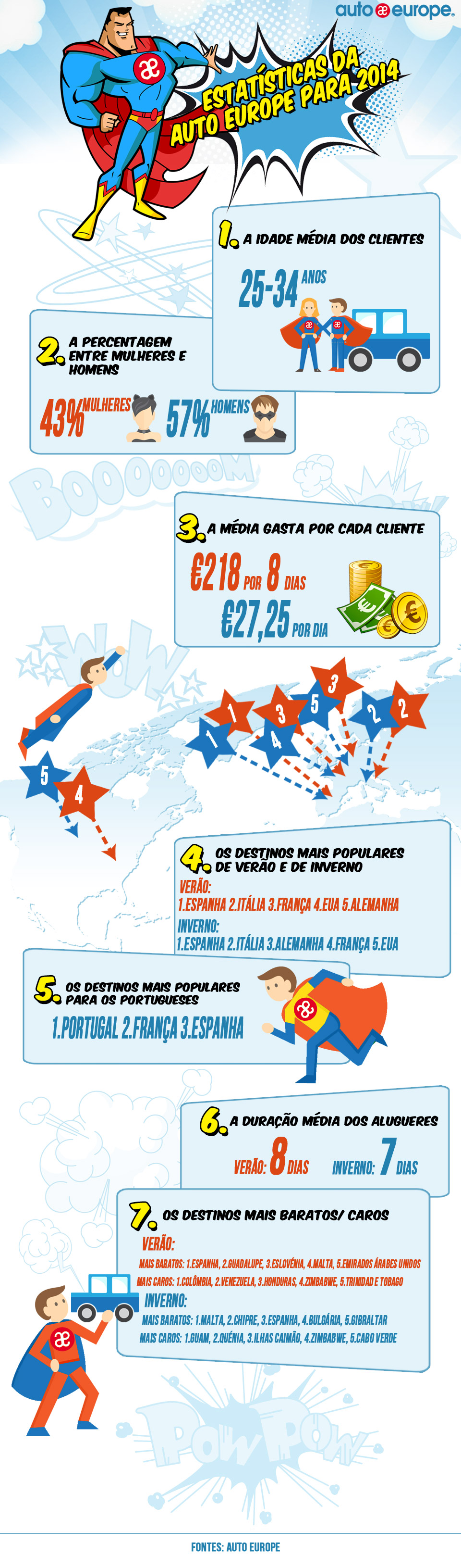 Infográfico: Estatísticas da Auto Europe para 2014