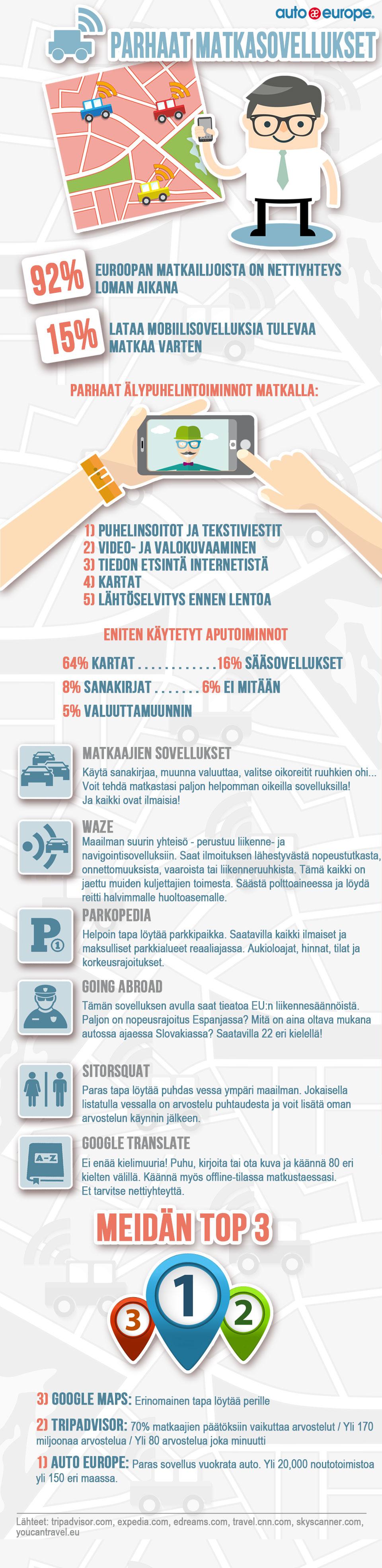 Infografiikka: Matkasovellukset