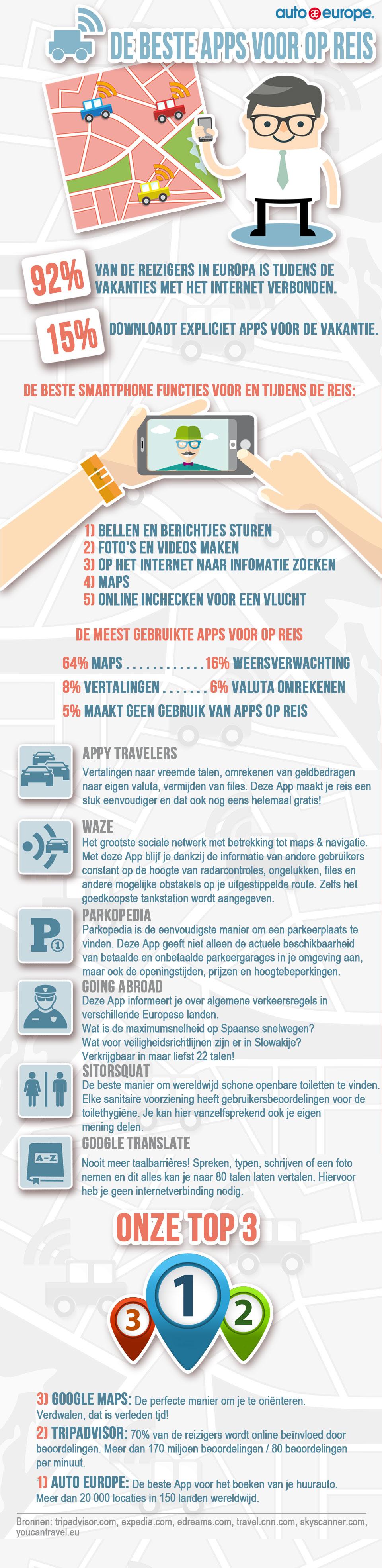 Auto Europe autohuur | De beste reis apps