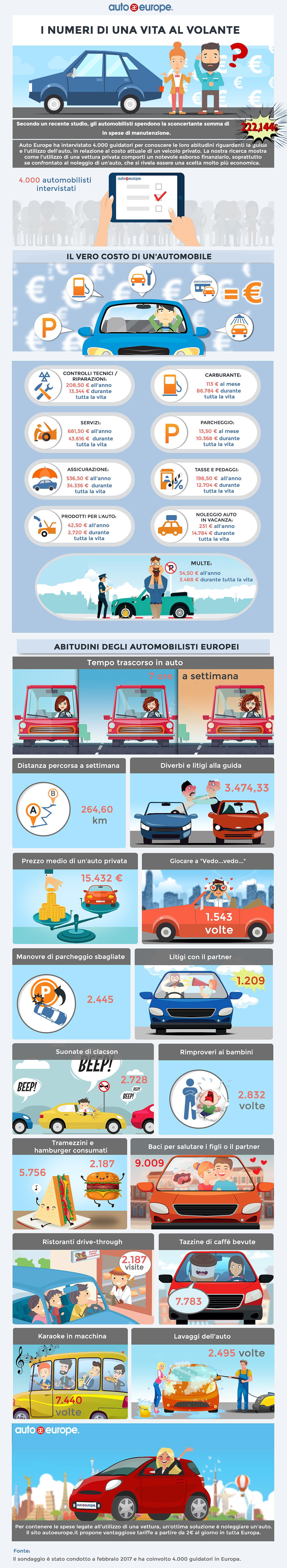 I numeri di una vita al volante | Infografica Auto Europe