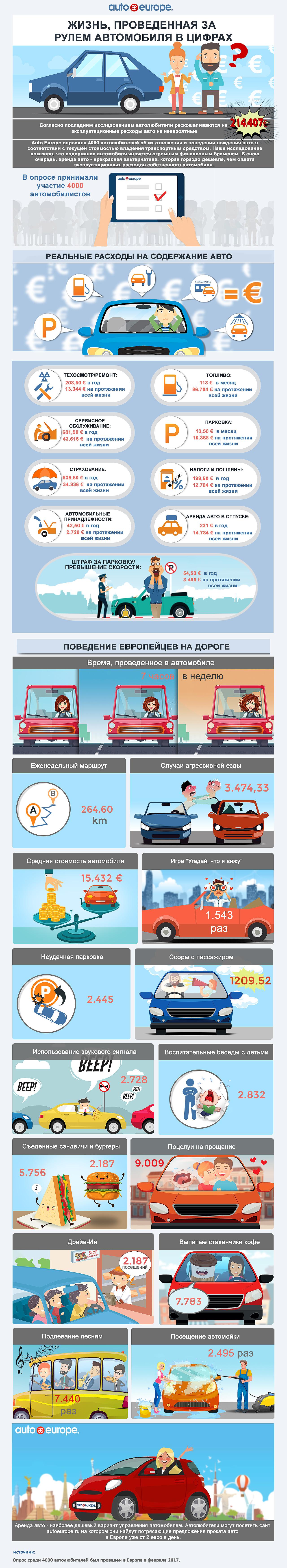 Инфографика: содержание авто