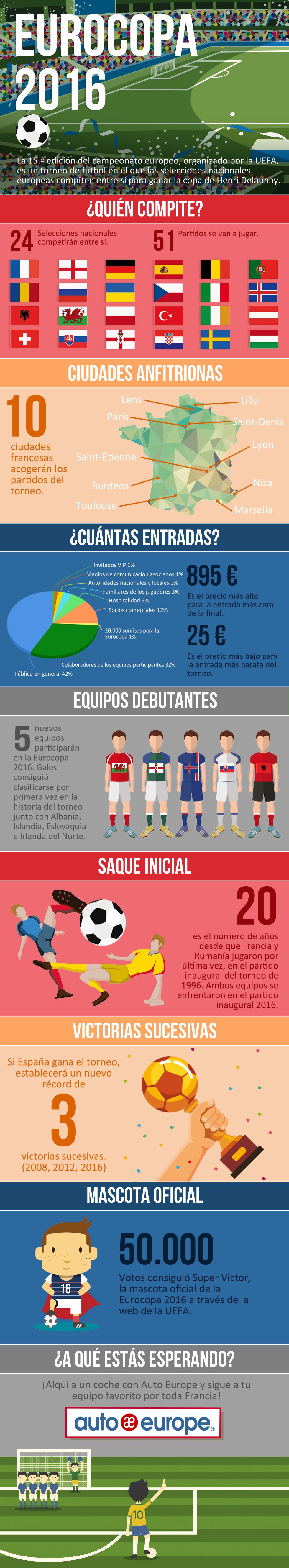 Infografía: Eurocopa 2016 con Auto Europe
