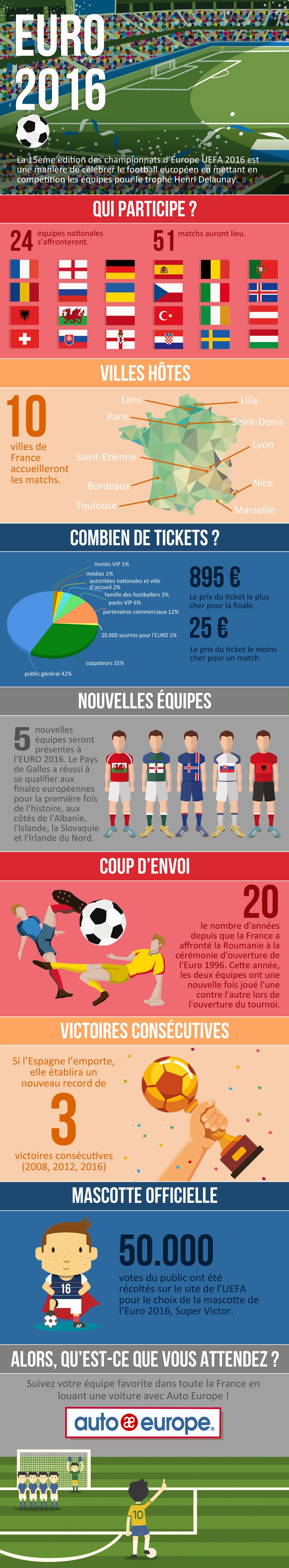 EURO 2016 - Les chiffres clés