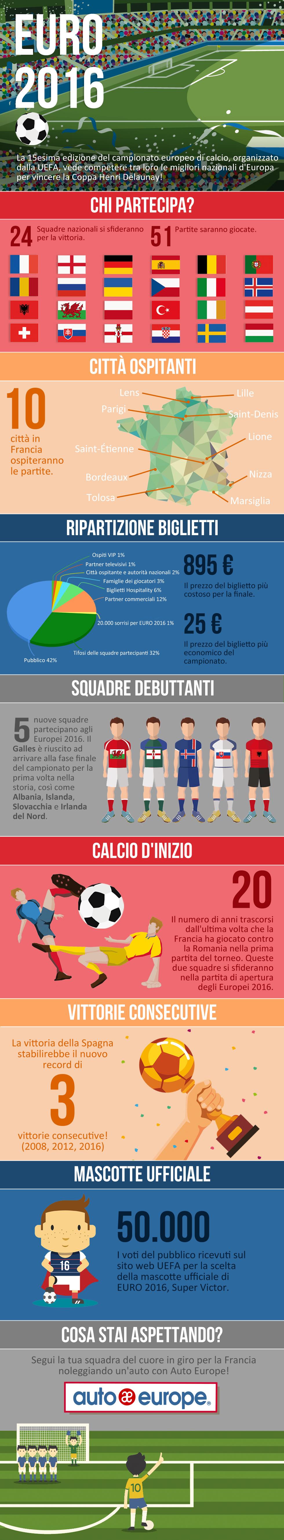 Cose da sapere sul campionato europeo di calcio 2016