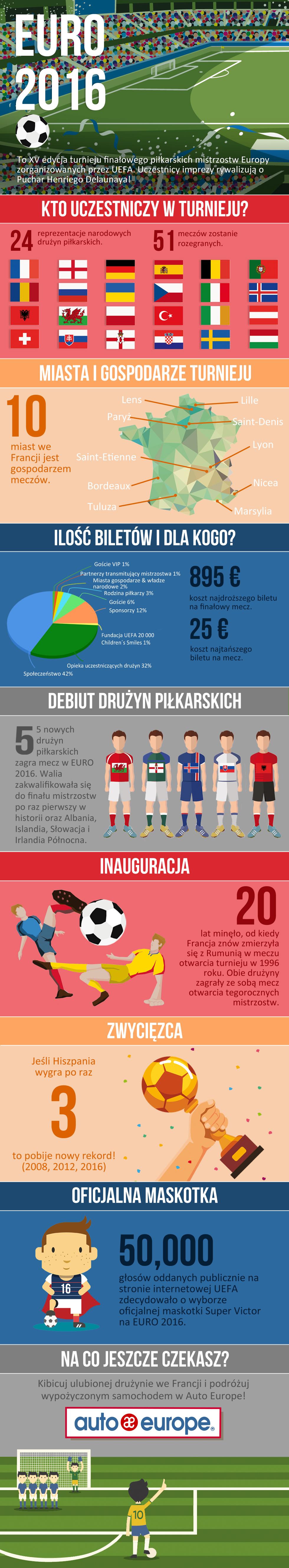 Infografika Euro 2016 Francja