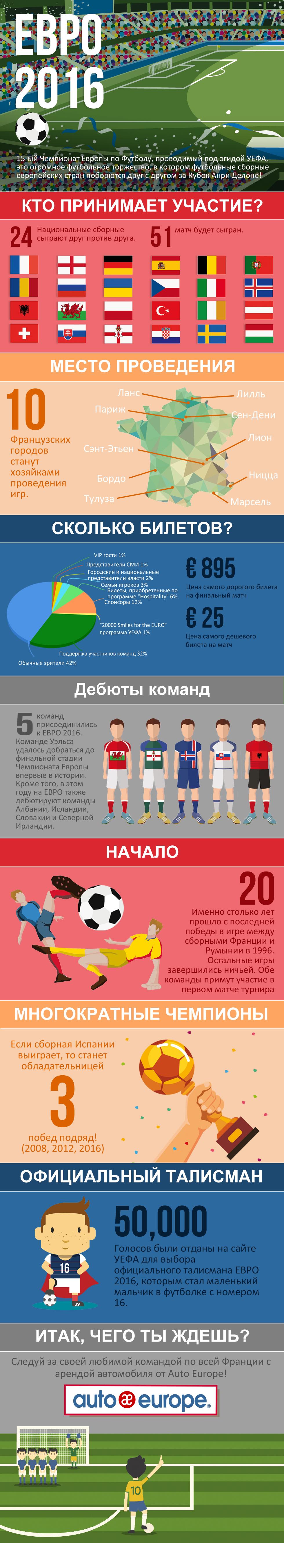 Интересные факты о ЕВРО 2016
