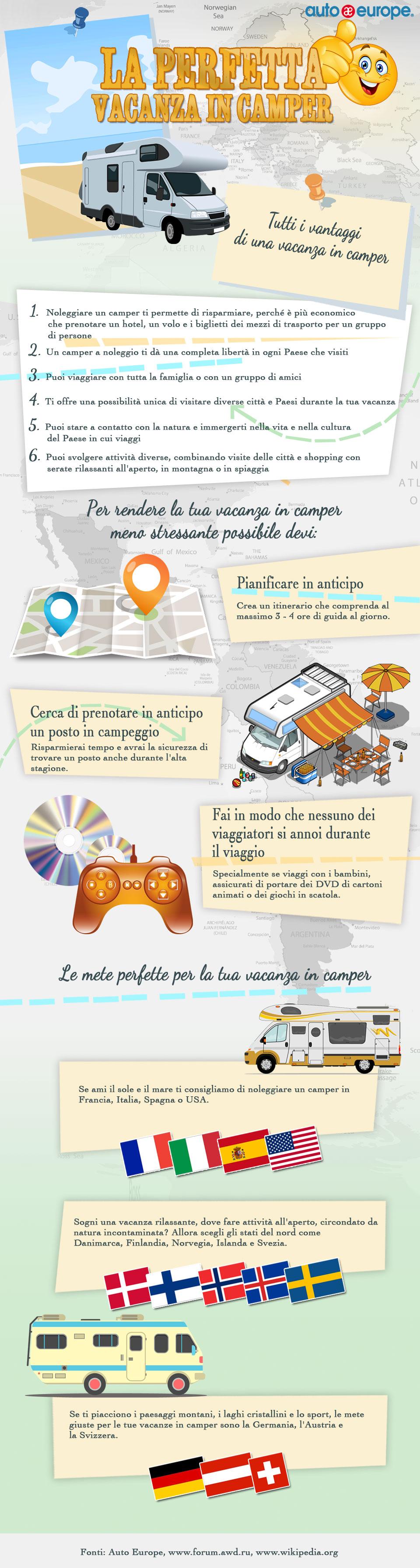 Infografica - La perfetta vacanza in camper