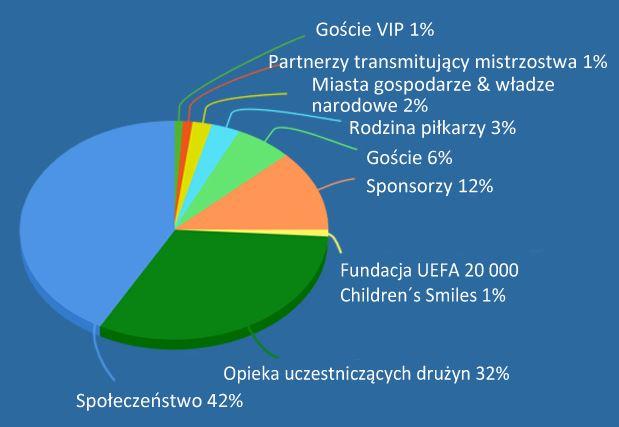 Koszt biletów na Euro 2016