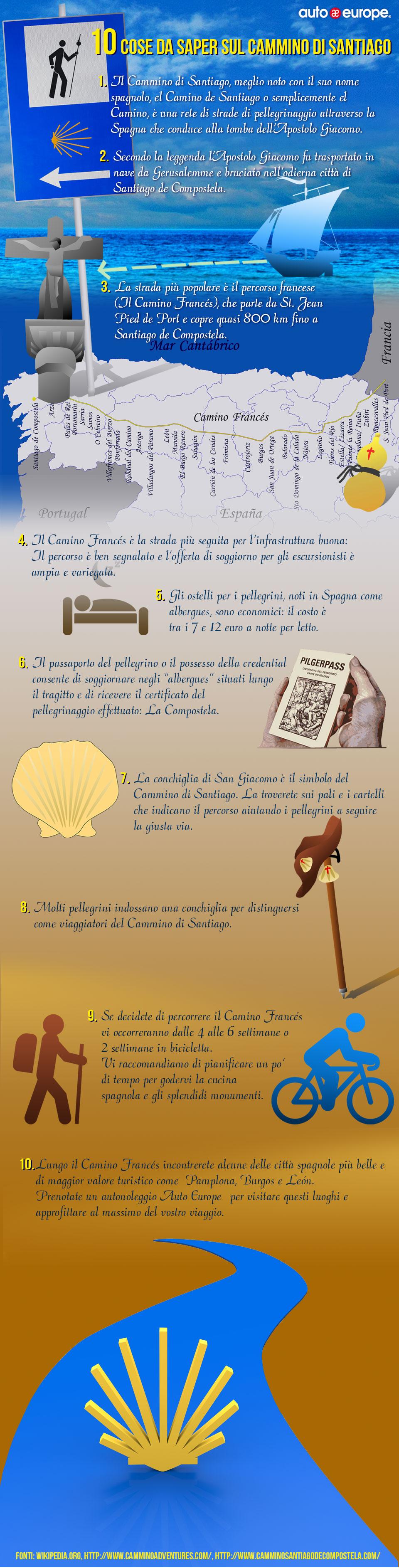Infografica - Il Cammino di Santiago