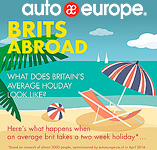 Brits abroad | Auto Europe Infographic