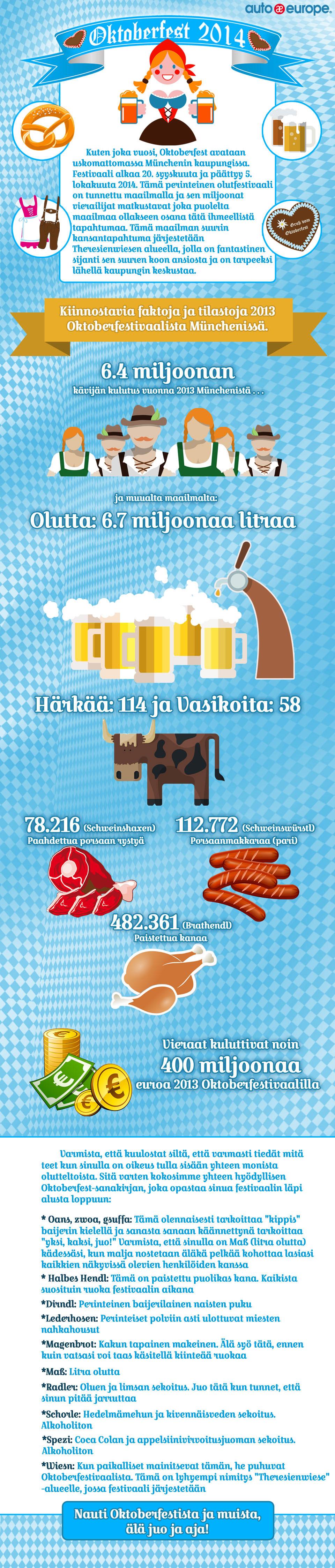 Infografiikka: Oktoberfest München