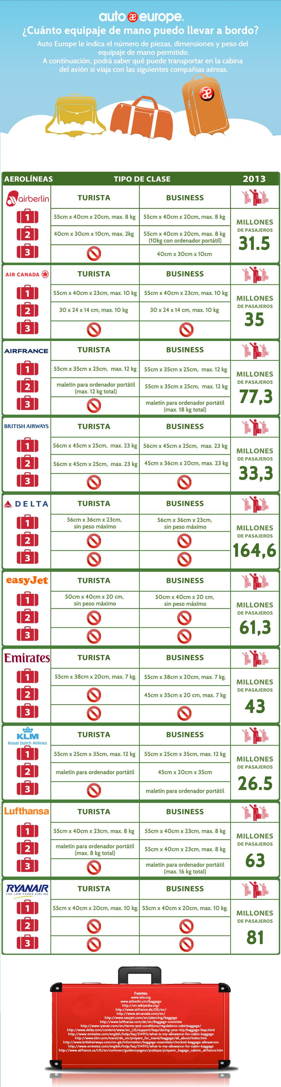 Infografía - Límites del equipaje de mano
