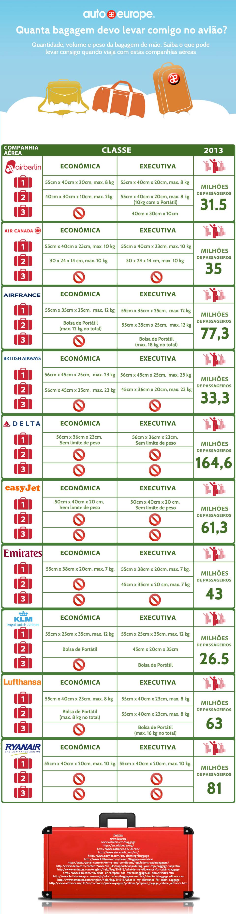 Infográfico: limites da bagagem de mão