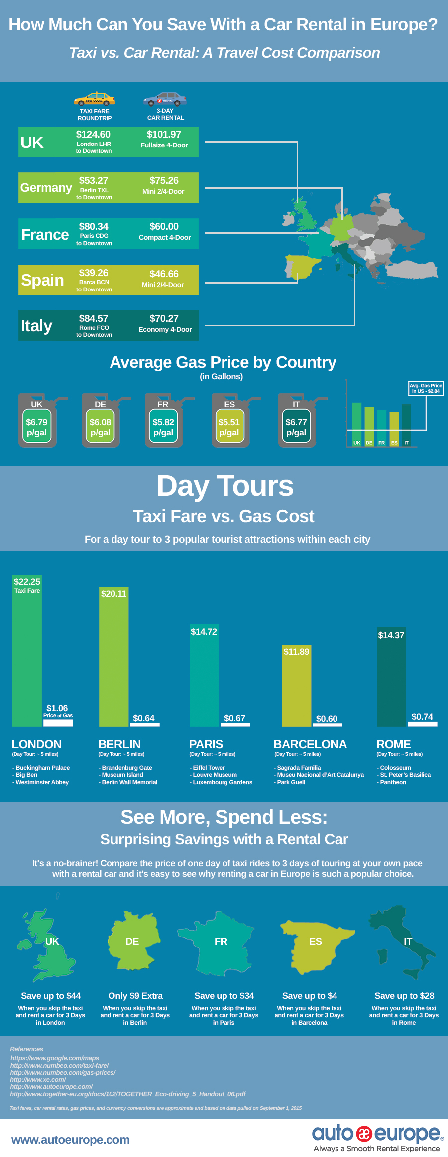 Taxi vs. Car Rental: A Travel Cost Comparison for Europe