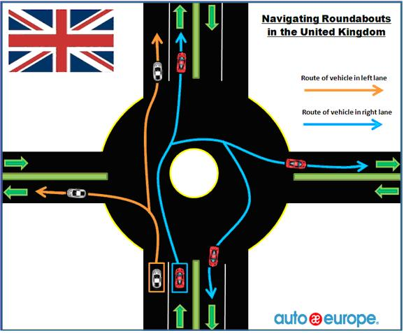 Guide to Navigating Roundabouts